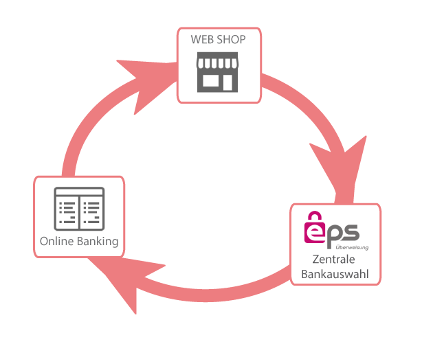 How eps works for your customers